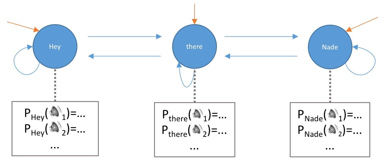 Natural Language Processing (NLP) Fundamentals: Hidden