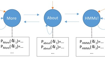 Natural Language Processing (NLP) Fundamentals: Hidden Markov Models